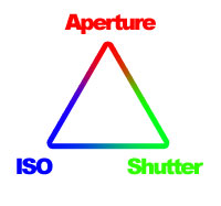 The Holy Trinity: Aperture, Shutter Speed, and ISO
